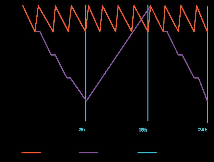 Recharge Schedule - ePicker