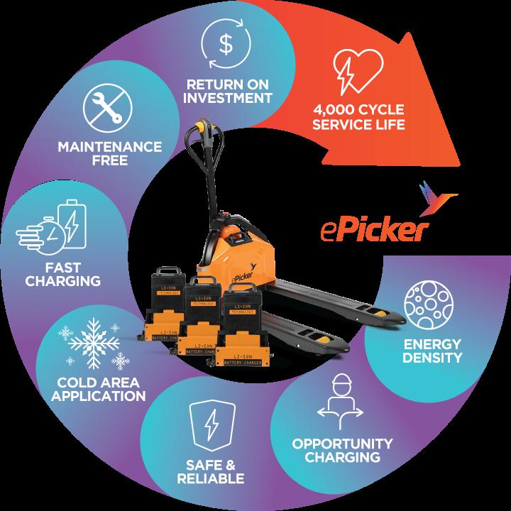 Round Chart - ePicker